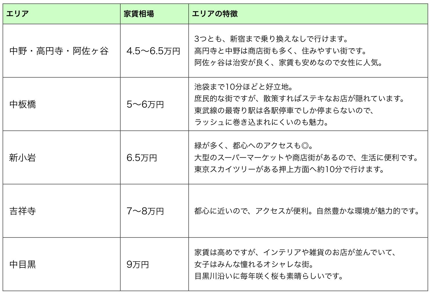 東京の家賃が安い地域一覧表