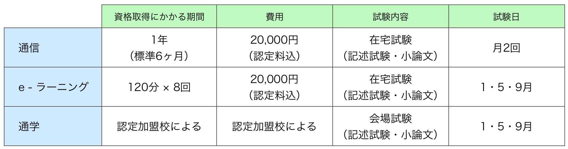学習スタイル別チャイルドケアコーディネーターの資格取得にかかる期間や試験内容の一覧表