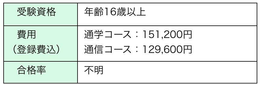 チャイルドマインダージャパンのチャイルドマインダーの講座費用や受験資格、合格率一覧表