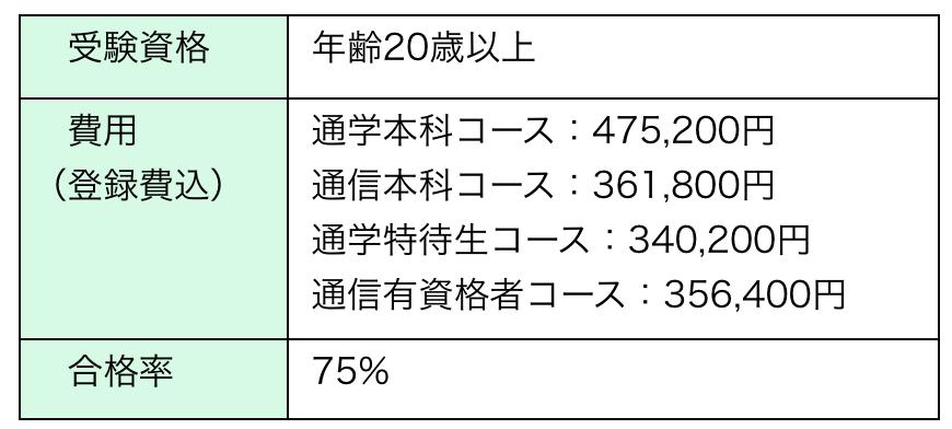 NCMA,Japanのチャイルドマインダーの講座費用や受験資格、合格率一覧表