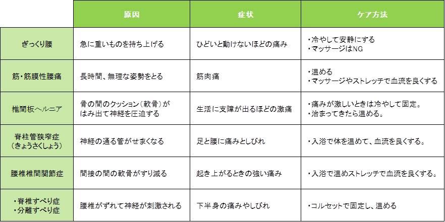 腰痛の種類ごとの原因や痛み、ケア方法の一覧表