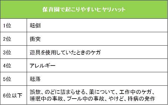 保育園で起こりやすいヒヤリハットのランキング表