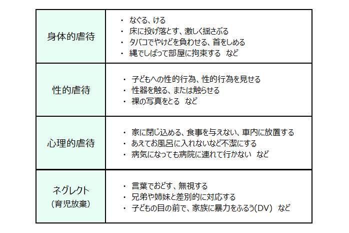4種類の虐待とその内容の一覧表