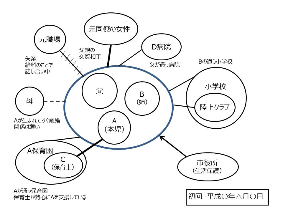 エコマップの作成例
